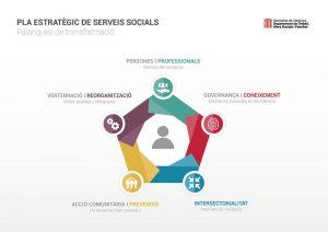 Procès participatiu PESS 2020-2024 (3) Debat social sobre el II Pla estratègic de Serveis Socials (PESS) @ Casal Cívic Granollers